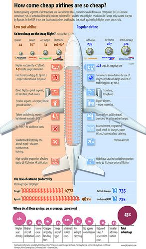 Why are cheap airlines so cheap? travel infographic