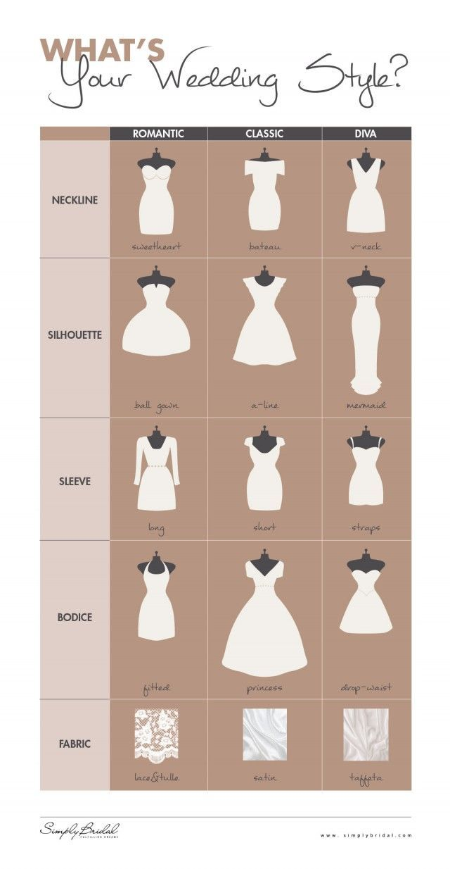 What Is Your Wedding Style Dress Styles Chart Wedding Dress Styles Guide Wedding Dress Styles Chart [ 1234 x 640 Pixel ]