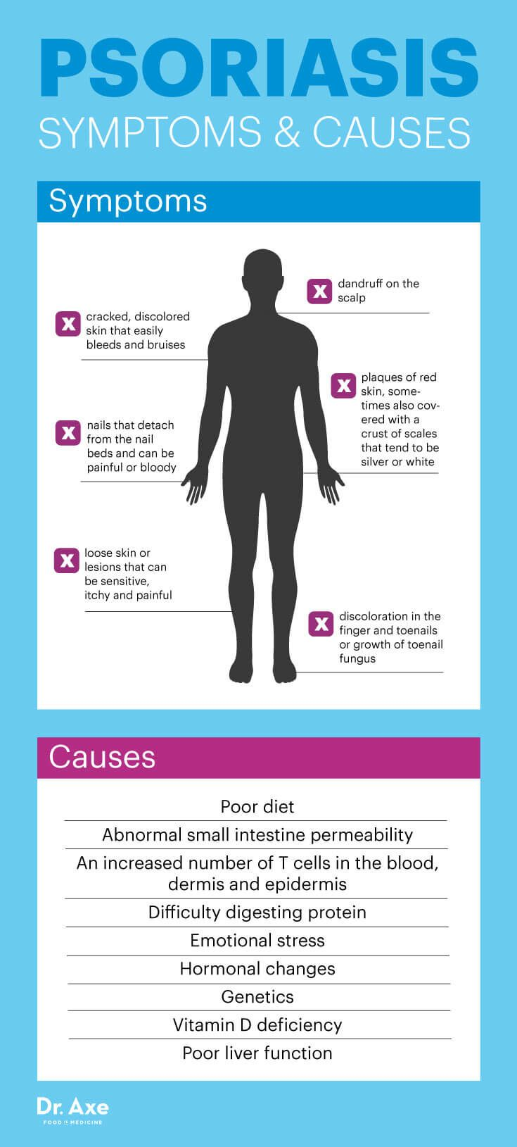 Psoriasis symptoms and causes - Dr. Axe
