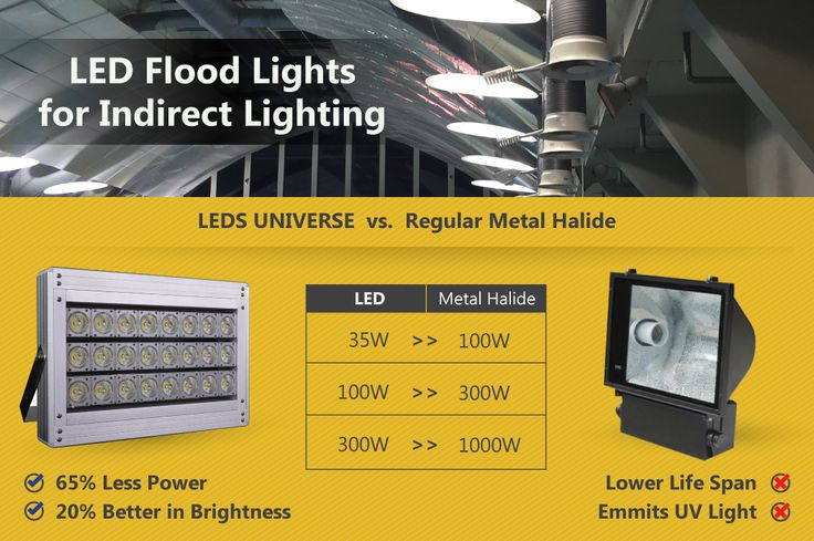 LED Flood Lights for Indirect Lighting: Indirect lighting is the reflected or diffused light from a concealed source. It's popular in modern designs, architectural lighting or photographic studios. Check out our different Flood Light Series >> http://www.ledsuniverse.com/en/flood-lights/ #FloodLights #LED #Lighting #LedLights