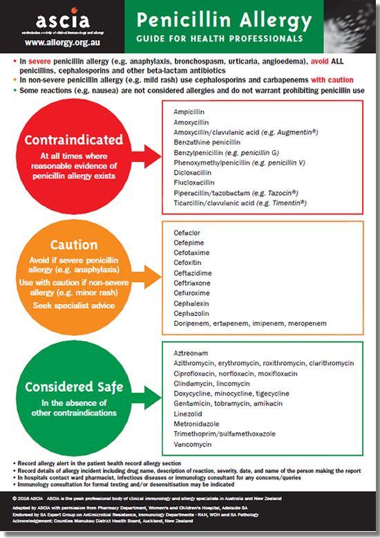 Pin on Antibiotics chart