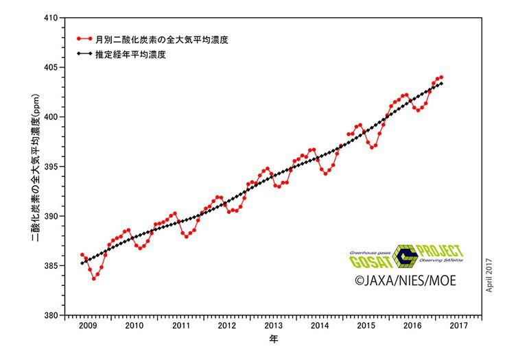 全⼤気中の⽉別⼆酸化炭素濃度   速報値(「いぶき」の観測データに基づく)  Recent Global CO2|温室効果ガス・地球観測衛星GOSAT「いぶき」