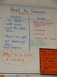 Read to Someone anchor chart and other ideas on how she runs Daily 5