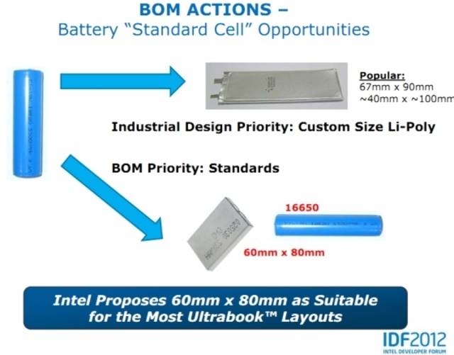 Intel wants to standardize ultrabook battery design