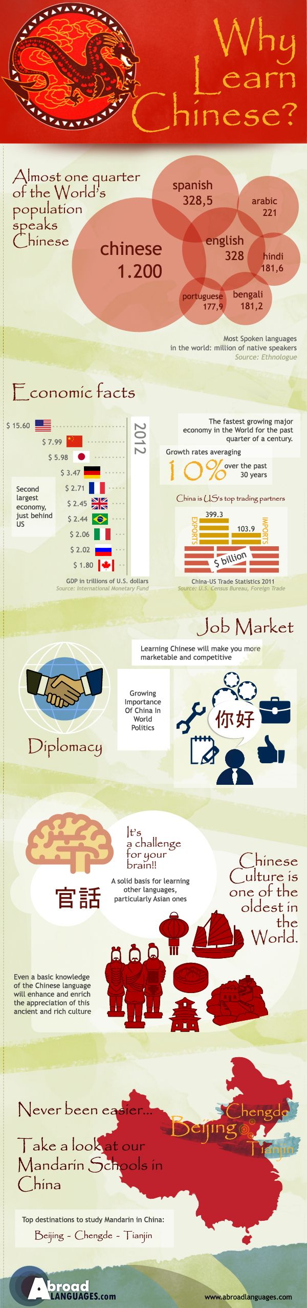 Infographic: Why Learn Chinese