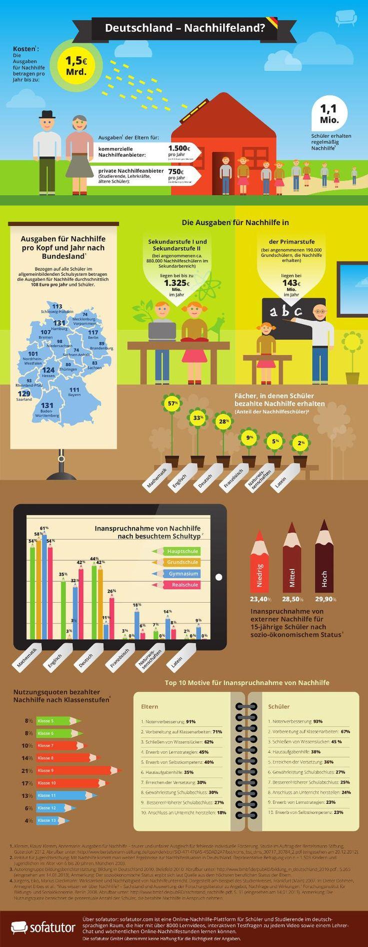 Infografik: Nachhilfe