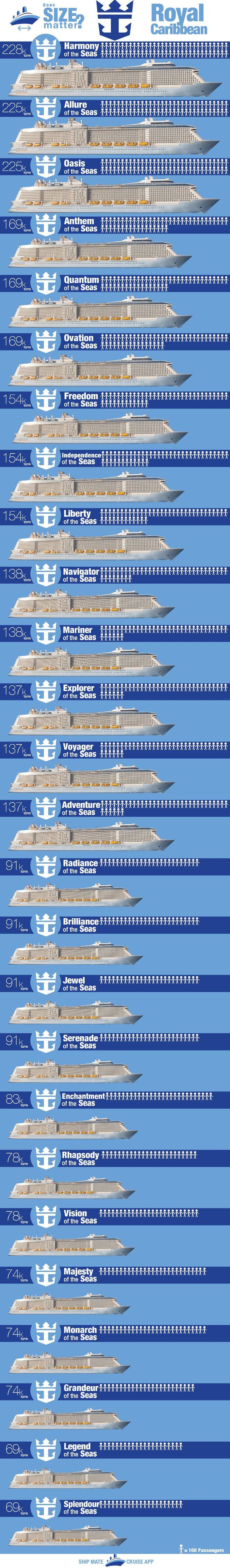 Royal Caribbean Ships by Size Infograph