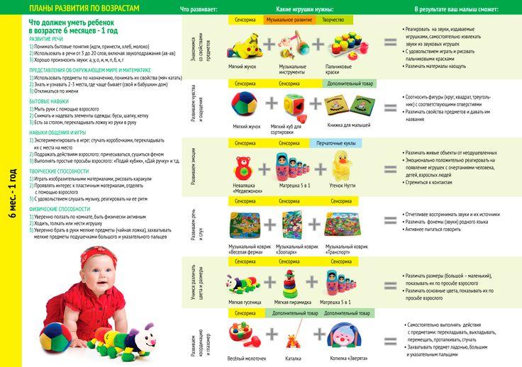 план развития ребенка по возрастам: 20 тыс изображений найдено в Яндекс.Картинках