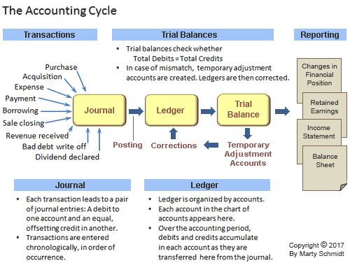 Understand the Accounting Cycle