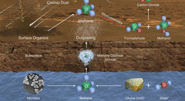NASA Rover Finds Active and Ancient Organic Chemistry on Mars