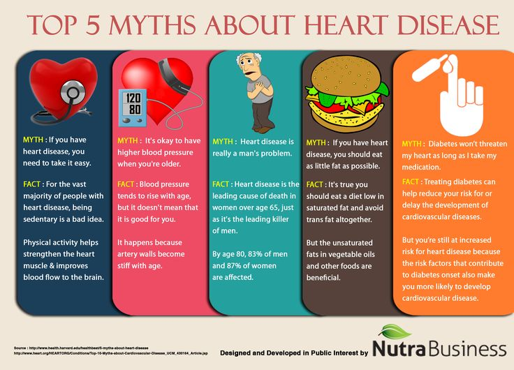 5 Myths About Heart Disease