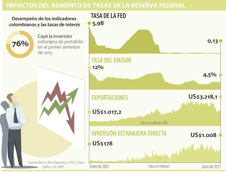 Las exportaciones, la tasa del Emisor y el dólar, al ritmo de las decisiones de la Fed
