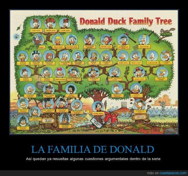 El árbol genealógico del Pato Donald - Así quedan ya resueltas algunas cuestiones argumentales dentro de la serie   Gracias a http://www.cuantarazon.com/   Si quieres leer la noticia completa visita: http://www.skylight-imagen.com/el-arbol-genealogico-del-pato-donald-asi-quedan-ya-resueltas-algunas-cuestiones-argumentales-dentro-de-la-serie/
