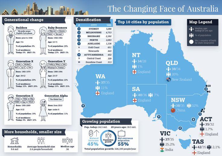 The Changing Face of Australia Event Recap