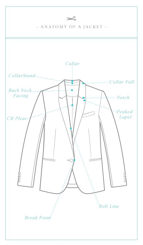 Pattern Runway: Jacket Terminology. From: http://www.patternrunway.com/2012/05/jacket-terminology.html#