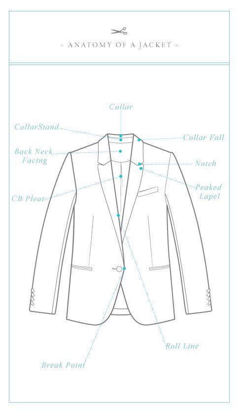 Jacket Terminology