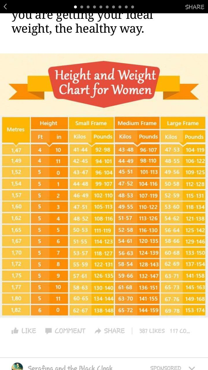 Ladies height and weight chart image collections free any chart women height weight chart choice image free any chart examples weight height chart women image collections nvjuhfo Image collections