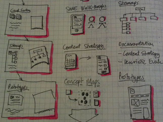 Lesson 5.6 - Become a UX Designer from scratch | Interaction Design Foundation