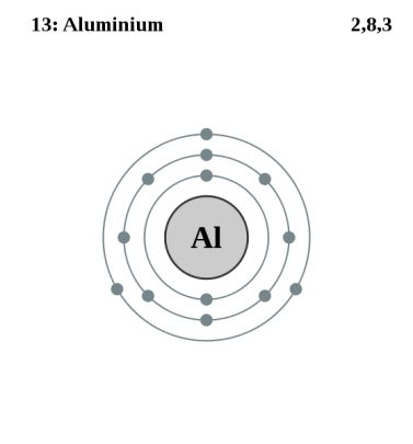 Unit 2.1 What is an atom? What are atoms composed of? Electron shell diagram for Aluminum