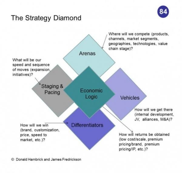 an analysis of strategic management Strategic management is the management of an organization's resources in order to achieve its goals and objectives.