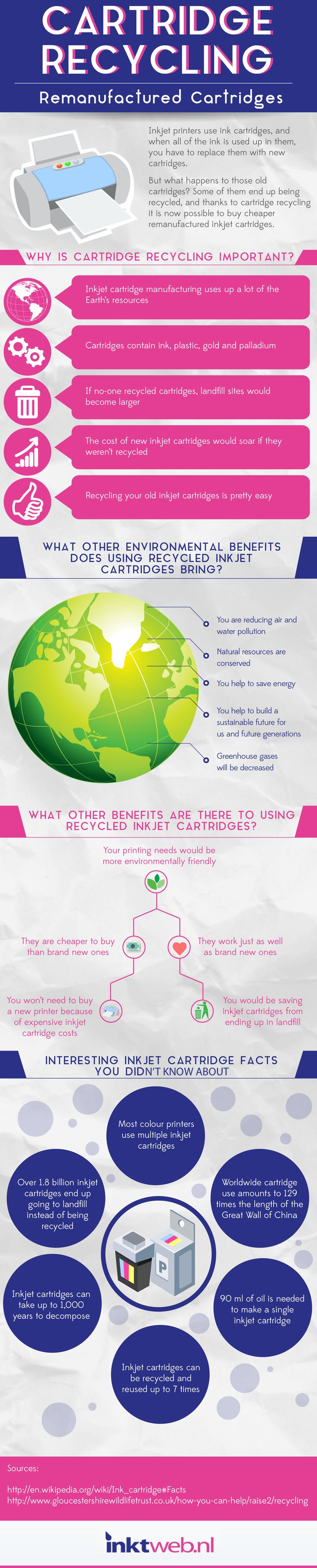 Environmental Benefits of Recycling Printer Cartridges Infographic
