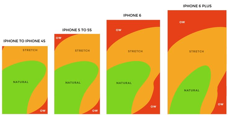 How to design for thumbs in the era of huge screens - Quartz >> Here's the Thumb Zone heat map applied to every iPhone display size since 2007:
