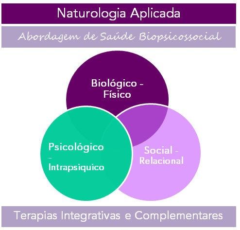 Saúde Biopsicossocial