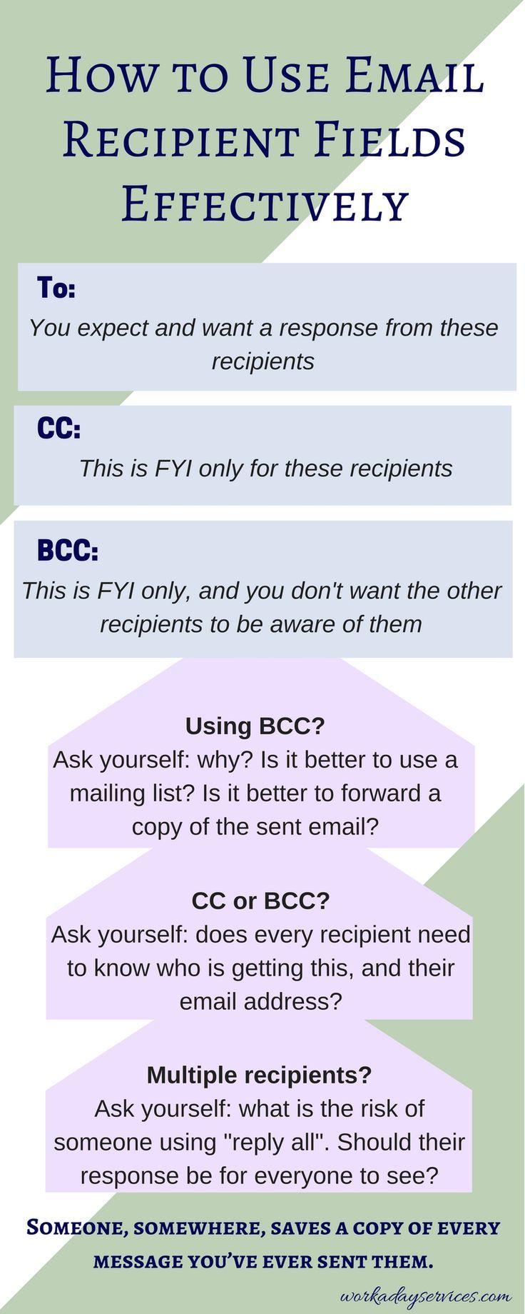 Email Recipient Fields infographic