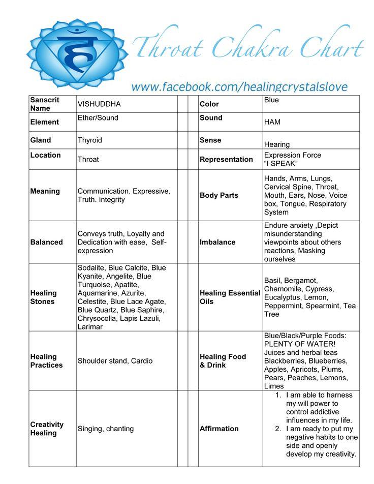 Throat Chakra Chart
