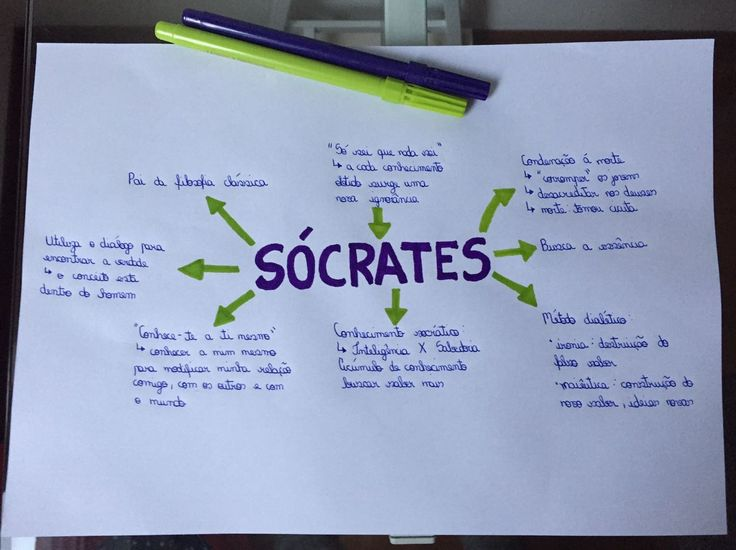 Mapa Mental de Filosofia ~ Sócrates #filosofia #sócrates #resumo