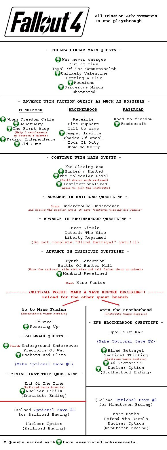 Very helpful guide to Fallout 4 questlines and getting the different faction endings.