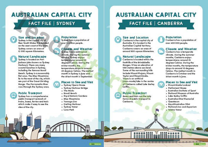 Teaching Resource: 8 beautifully designed and illustrated fact files explaining the natural and human features of Australia's capital cities.