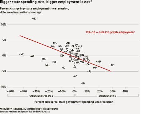 Austerity measures don't measure up.
