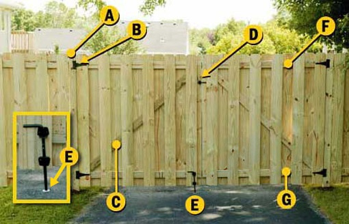 how to build a fence gate woodworking projects plans. Black Bedroom Furniture Sets. Home Design Ideas