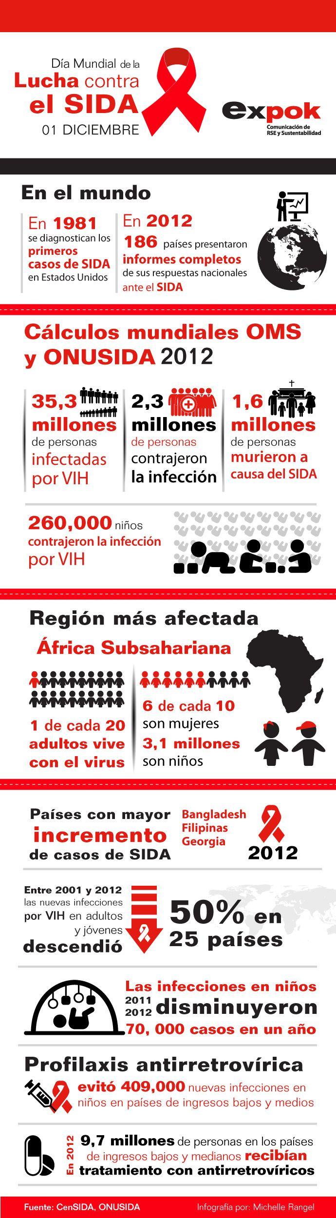 La lucha contra el VIH/SIDA en el mundo, se sustenta en el fortalecimiento de las políticas de prevención, que incluyen la educación sexual, los métodos para evitar el contagio, como el uso del condón, el acceso universal a los medicamentos antirretrovirales, y el combate al estigma y la discriminación asociados a este padecimiento.  En expok hemos hecho una recopilación de los datos más relevantes de este padecimiento, mismos que representamos en esta infografía.