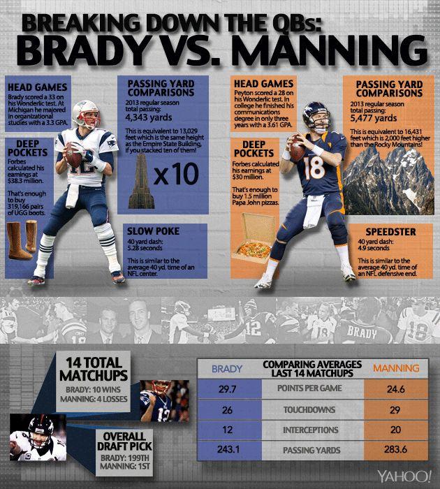 Breaking down the QBs: #Patriots' Tom Brady vs. #Broncos' Peyton Manning.