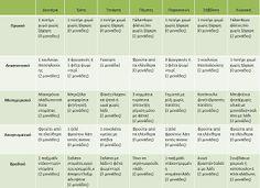 Η δίαιτα των μονάδων: Ενδεικτικά εβδομαδιαία προγράμματα με 6 μονάδες