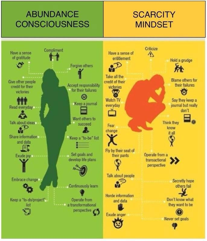 Abundance Conciousness vs. Scarcity Mindset