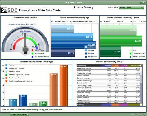 The  Best Excel Dashboard Templates Ideas On