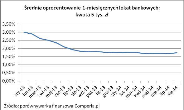 Średnie oprocentowanie 1-miesięcznych lokat bankowych na kwotę 5 tys. zł (2014 rok). Źródło www.comperia.pl