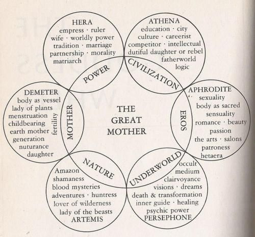 what a beautiful correspondence chart of Greek Goddesses