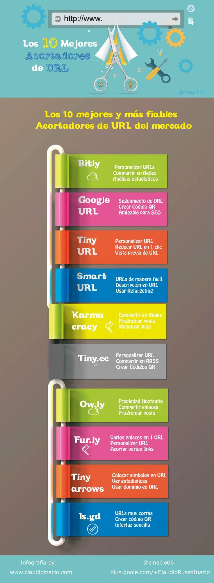 10 mejores acortadores de URL del mercado #infografia