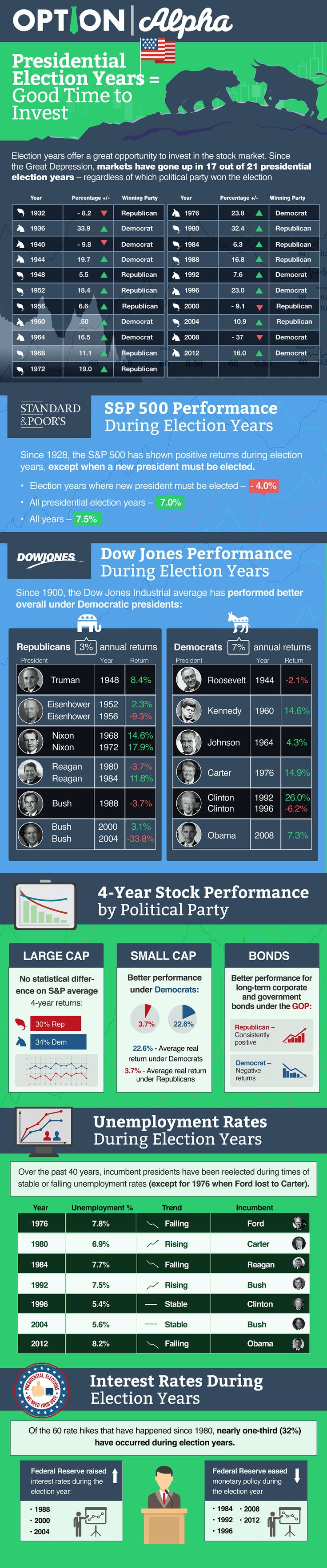 Ever since the stock market became a prominent part of the financial world, investors have wondered how presidential elections impact stock market performance. The answer is – it depends.