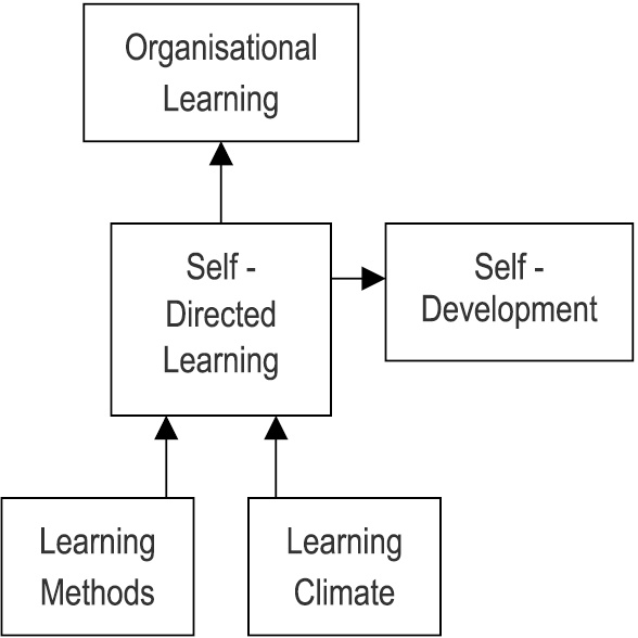 self directed learning in nursing Findings from interviews with teachers and students across eight pic nursing  courses  keywords: self-directed learning, nurse education, qualitative enquiry, .