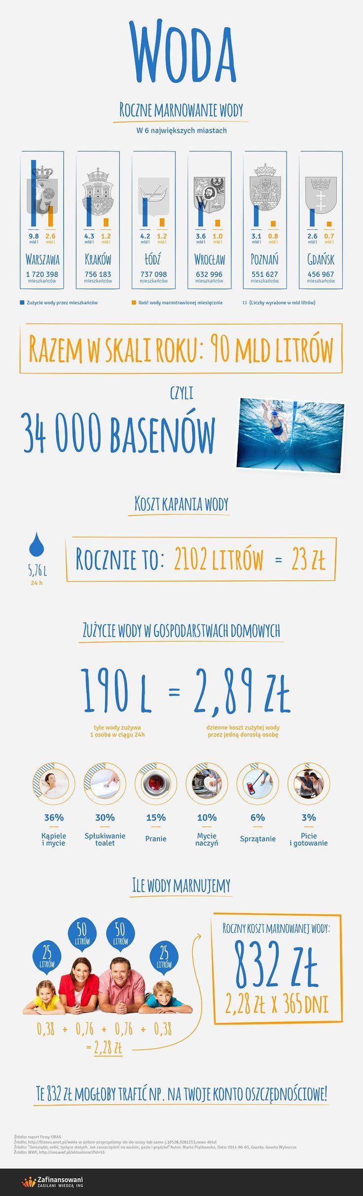 Ile wody marnujemy
