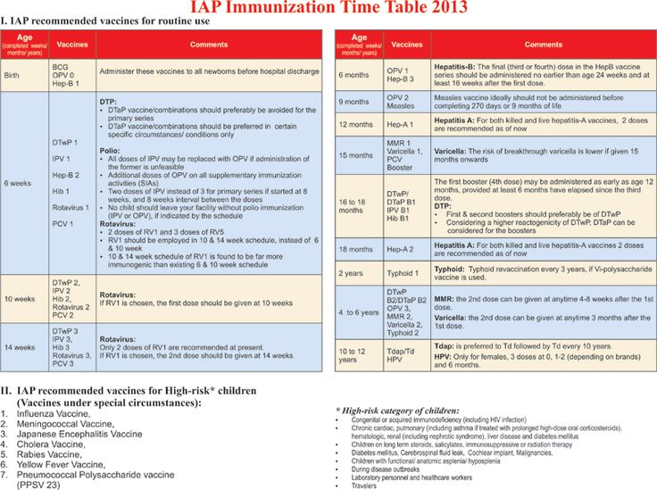 Indian Academy of Pediatrics (IAP) Recommended Immunization Schedule for Children Aged 0 through 18 years – India, 2013 and Updates on Immunization