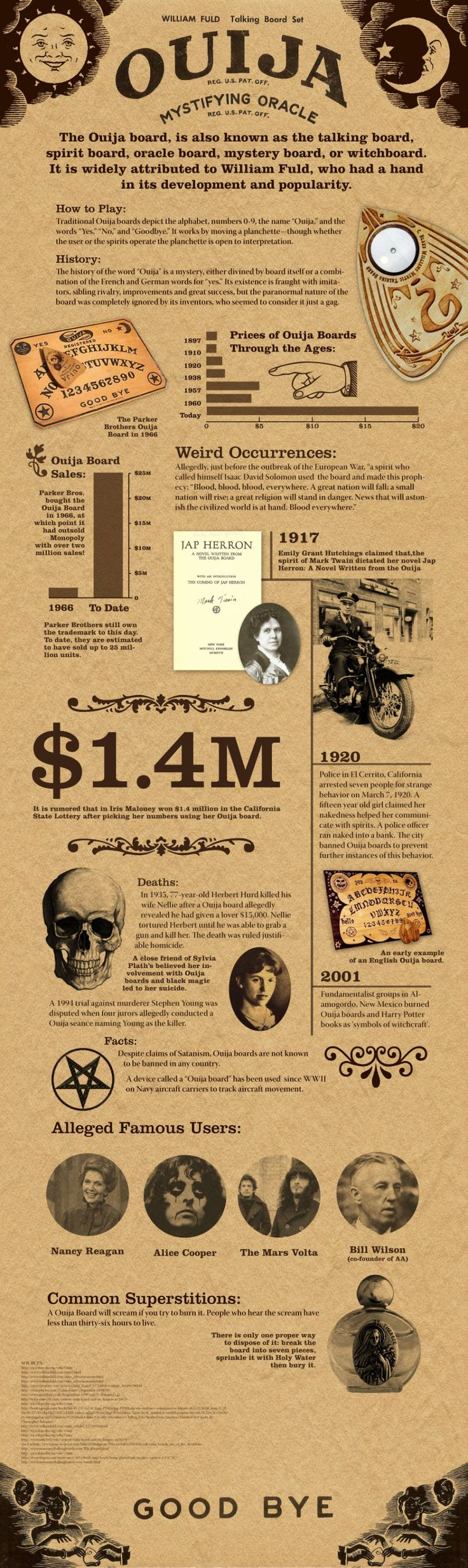 Ouija Board Infographic. Be careful playing with a used one you don't know the owner of. Make your own for Goddess sake.