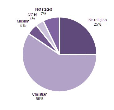 Figure 1: Religious affiliation, England and Wales, 2011 census