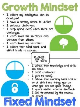 BRAIN & GROWTH MINDSET POSTERS - TeachersPayTeachers.com