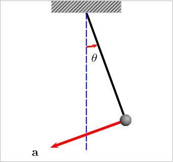 Oscillating pendulum - Acceleration - Wikipedia, the free encyclopedia